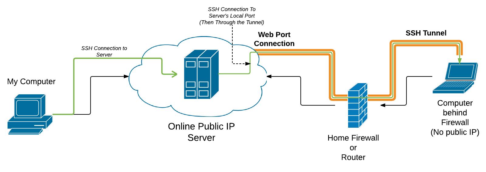 Simple Reverse SSH Tunnels -- λ ryan  himmelwright  net